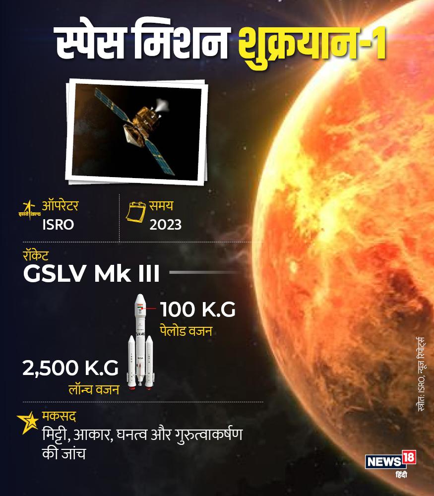 पड़ोसी ग्रह शुक्र की जांच के लिए भी इसरो मिशन वीनस यानि शुक्रयान-1 की तैयारियों में जुटा है. शुक्र ग्रह आकार, गुरुत्वाकर्षण और धनत्व के मामले में काफी समान है. इसी की जांच के लिए इसरो अपना यान भेजेगा.