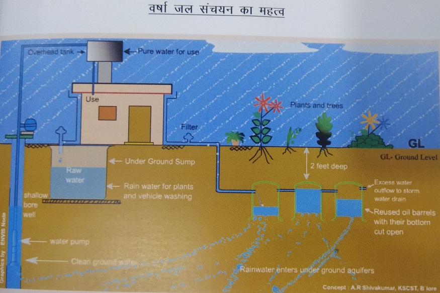 rain water harvesting, रेन वाटर हार्वेस्टिंग सिस्टम