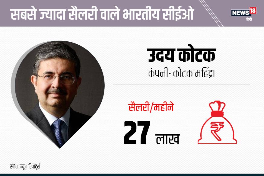 देश में सबसे ज्यादा सैलरी लेने वाले बैंक के सीईओ में तीसरा नाम कोटक महिंद्रा के सीईओ उदय कोटक का नाम है. इस लिस्ट में उनकी रैंक तीसरी है.
