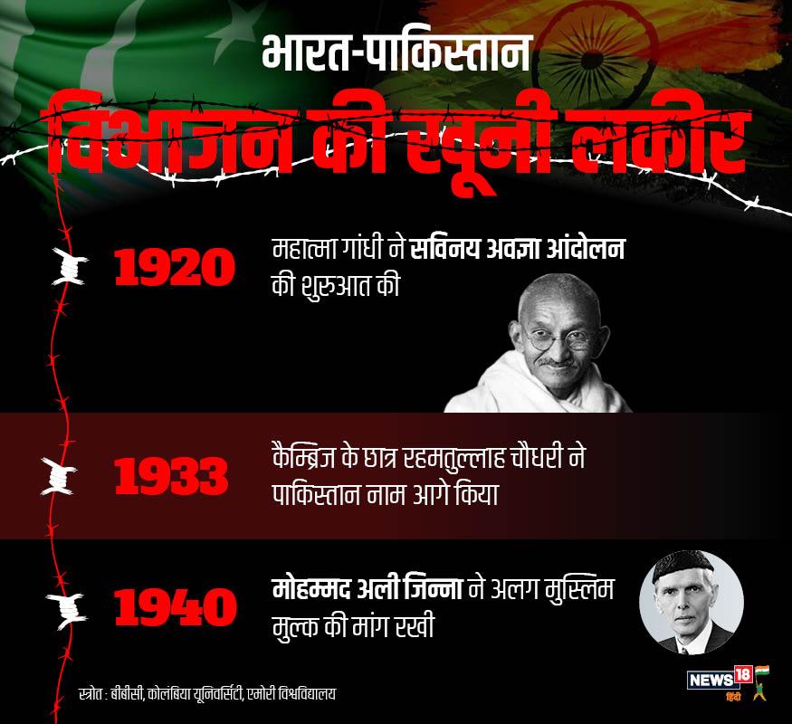 1920 में महात्मा गांधी ने सविनय अवज्ञा आंदोलन की शुरुआत की. 1933 में पहली बार कैम्ब्रिज के छात्र रहमतुल्लाह चौधरी ने पाकिस्तान का नाम सुझाया. 1940 में जाकर देश में मोहम्मद अली जिन्ना ने अलग मुस्लिम मुल्क की पहली बार मांग रखी.