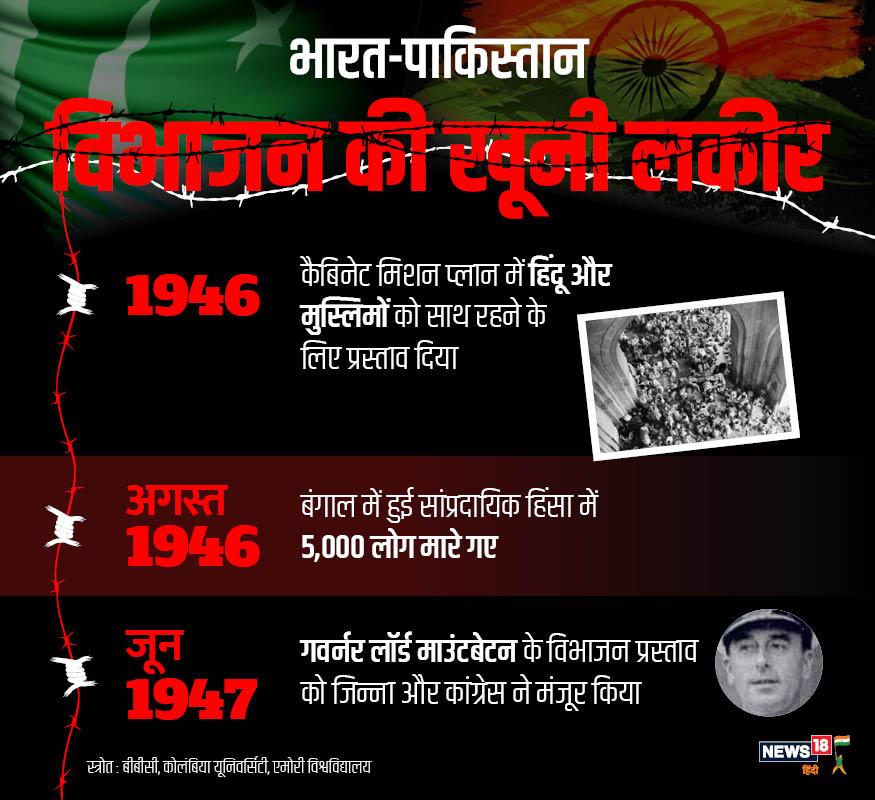 1946 के कैबिनेट मिशन प्लान में हिंदू और मुस्लिमों को साथ रहने का प्रस्ताव दिया गया. अगस्त 1947 में बंगाल में जबरदस्त सांप्रदायिक तनाव फैला और 5000 लोग मारे गए.