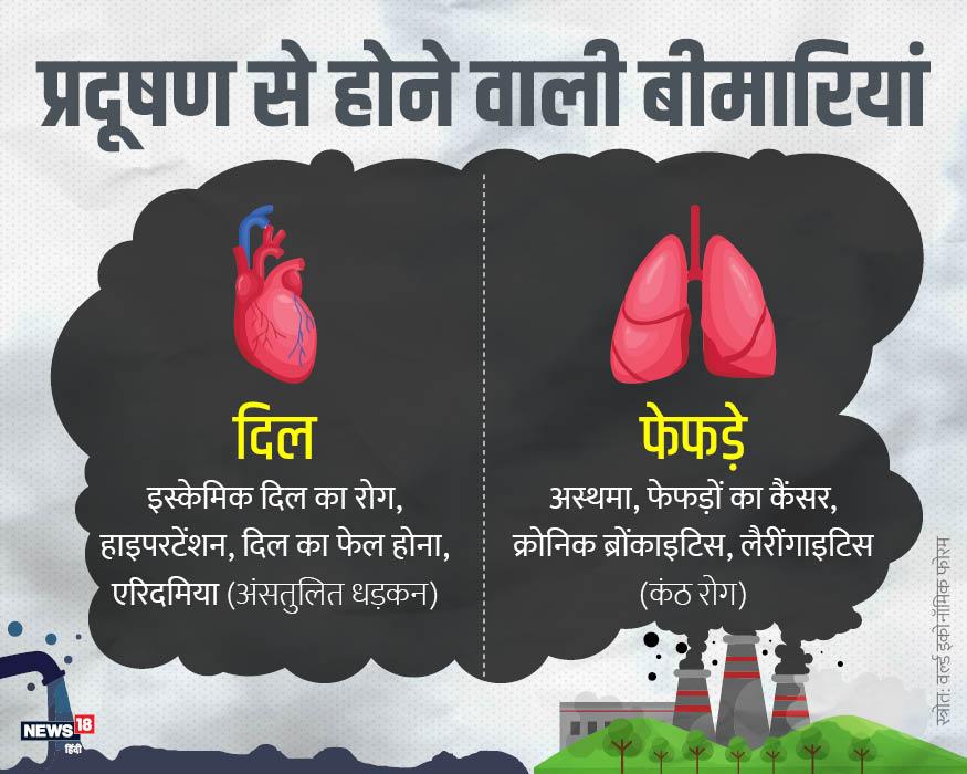 दिल की बात करें तो हाइपरटेंशन, दिल का दौरा और अंसुतलित धड़कनों का कारण प्रदूषण है. वहीं फेफड़ों में कैंसर, अस्थमा, कंठ रोग आदि भी इसी के चलते होते हैं.