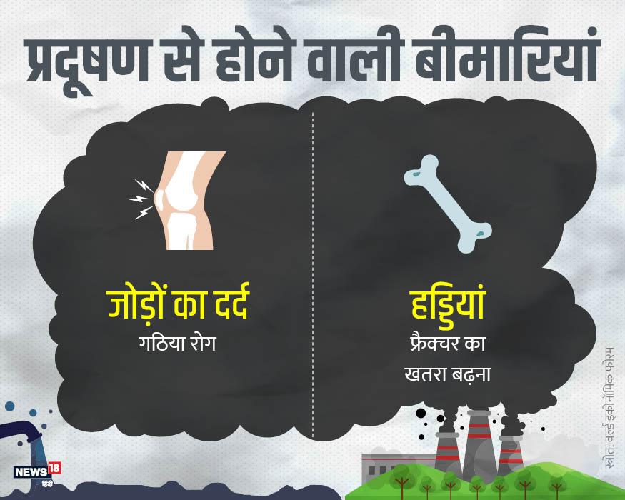 आपको पता हो या न हो लेकिन हड्डियां और जोड़ भी प्रदूषण के चलते प्रभावित होते हैं. एक तरफ जहां गठिया रोग का खतरा बढ़ता है, वहीं फ्रैक्चर होने की आशंका भी बढ़ जाती है.