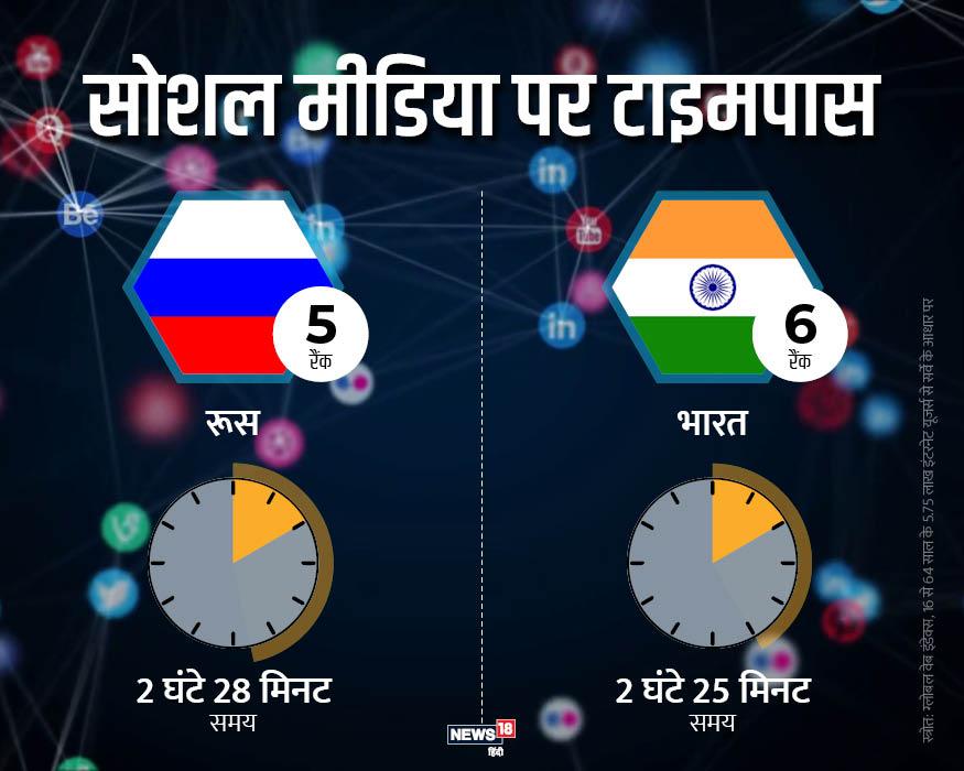 इस लिस्ट में पांचवें नंबर पर रूस का नाम आता है. यहां लोग एक दिन में 2 घंटे 28 मिनट सोशल मीडिया पर गुजारते हैं. जबकि भारत के लोग 2 घंटे 25 मिनट के साथ छठवें स्थान पर मौजूद हैं.