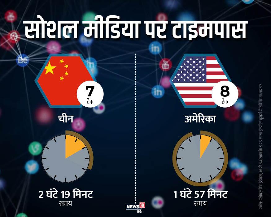 चीन में भी सोशल मीडिया की काफी दीवानगी है. यहां लोग पूरे दिन में 2 घंटे 19 मिनट सोशल मीडिया साइट्स पर गुजारते हैं. चीन सातवें स्थान पर मौजूद है. जबकि 1 घंटे 57 मिनट के साथ अमेरिका आठवें स्थान पर मौजूद है.