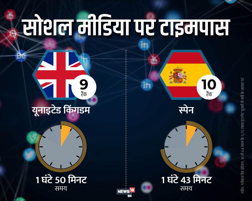 यूनाइटेड किंगडम में लोग पूरे दिन में 1 घंटे 50 मिनट का वक्त सोशल मीडिया पर बिताते हैं. जबकि स्पेन में ये आंकड़ा 1 घंटा 43 मिनट का है. इस मामले में यूके नौवें और स्पेन दसवें स्थान पर मौजूद है.