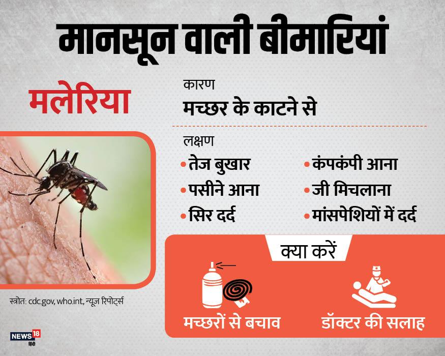 मानसून मतलब मच्छरों से होने वाली बीमारियों में इजाफा. ऐसी ही बीमारियों में मलेरिया शामिल है. मच्छरों से बचाव ही इससे बचने के लिए सबसे बड़ी सावधानी है. अगर कोई पीड़ित है तो तत्काल डॉक्टर से मिलकर दवाई ले.