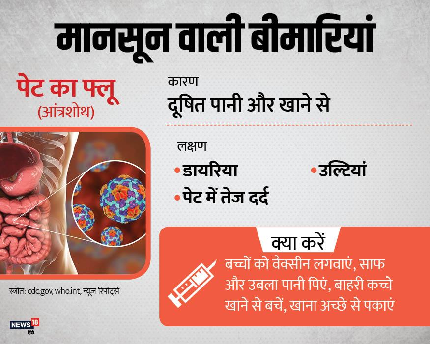आंत्रशोथ या आमतौर पर पेट का फ्लू नाम से पहचानी जाने वाली ये बीमारी दूषित पानी या खाने से होती है. बच्चे भी इस बीमारी का बड़ा शिकार बनते हैं.