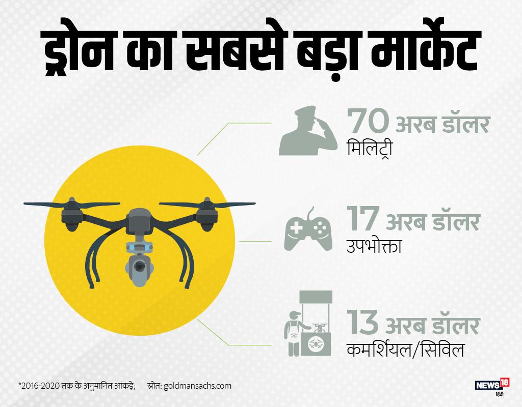 दुनिया में सबसे ज्यादा ड्रोन का इस्तेमाल मिलिट्री में होता है. यहां ड्रोन का कारोबार 70 अरब डॉलर से ज्यादा है. इसके बाद उपभोक्ताओं के इस्तेमाल और सिविल-कमर्शियल मामलों का नंबर आता है.