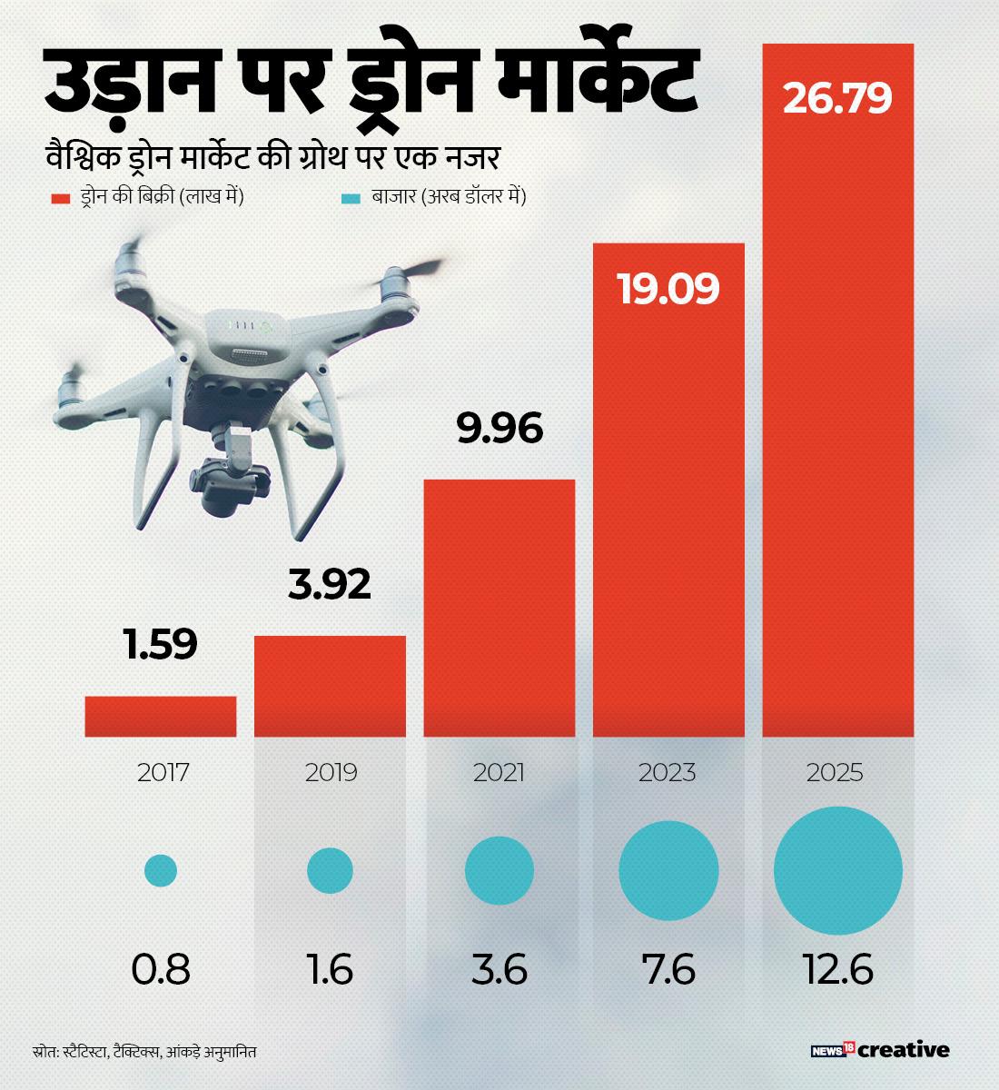 दुनियाभर में ड्रोन के मार्केट पर नजर डालें तो 2019 में 72 अरब रुपए से ज्यादा का बाजार है. अनुमान है ये 2025 तक 900 अरब से ज्यादा का बाजार बन जाएगा.