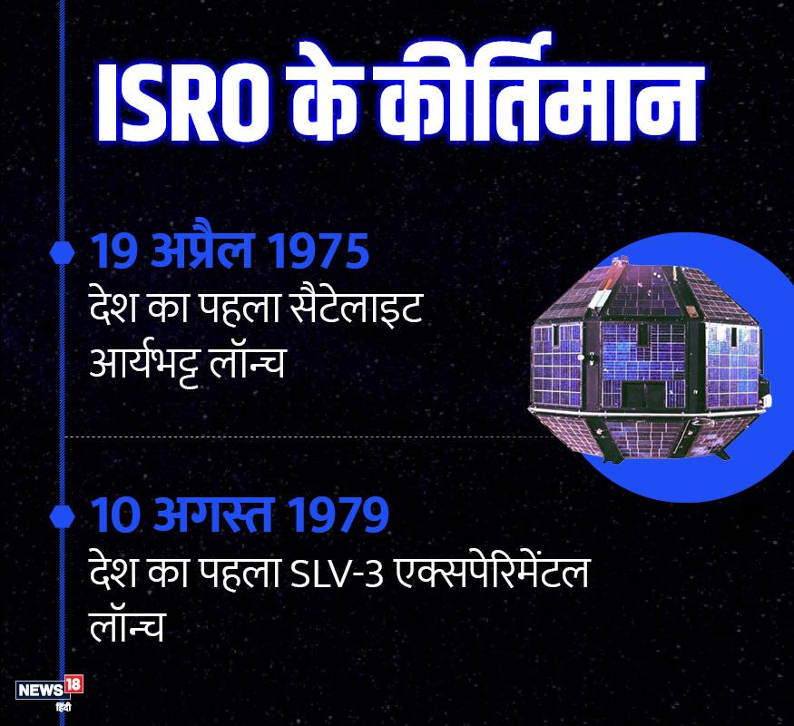 19 अप्रैल 1975 को इसरो ने पहला सैटेलाइट आर्यभट्ट लॉन्च किया था. इसके 4 सालों बाद एक्सपेरिमेंटल सैटेलाइट SLV-3 को लॉन्च किया गया.