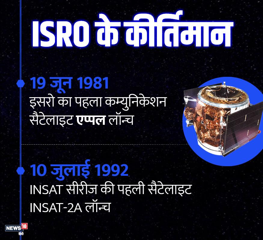 इसरो ने अपना पहला कम्युनिकेशन सैटेलाइट एप्पल लॉन्च किया. INSAT सीरीज की पहली सैटेलाइट INSAT-2A को लॉन्च किया गया.
