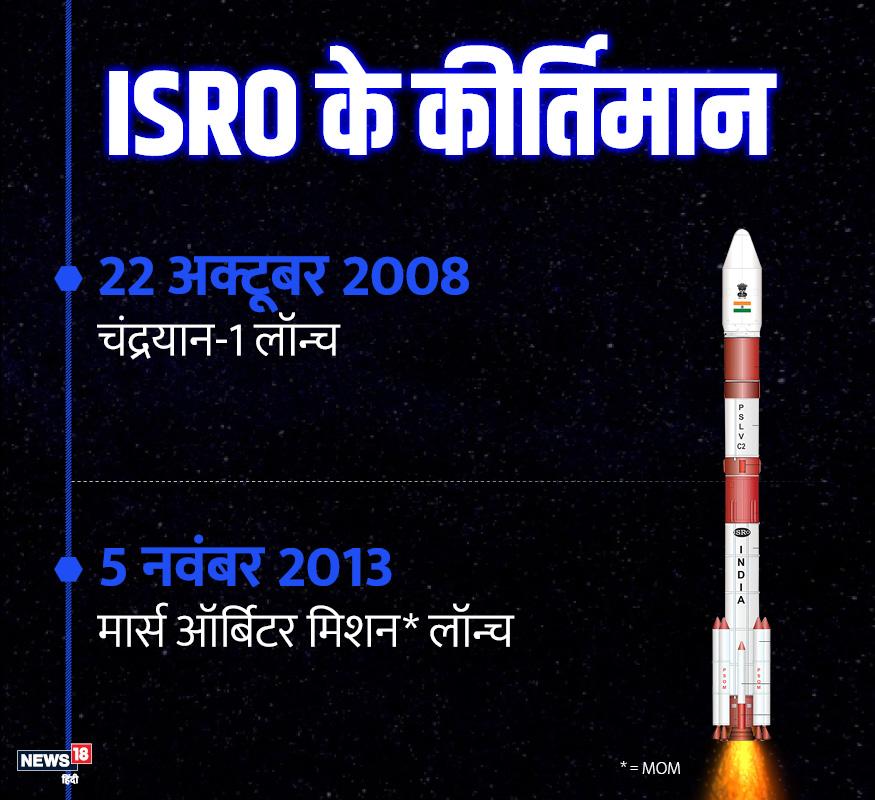 आज से 11 साल पहले इसरो ने अपना मिशन चंद्रयान-1 लॉन्च किया था. इसके पांच साल बाद ही मंगल को लेकर मिशन लॉन्च किया गया.