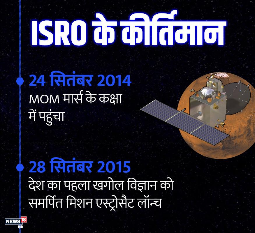 MOM मंगल की कक्षा एक साल बाद 2014 में प्रवेश किया. इसके बाद खगोल विज्ञान को पूरी तरह समर्पित मिशन एस्ट्रोसैट लॉन्च किया.