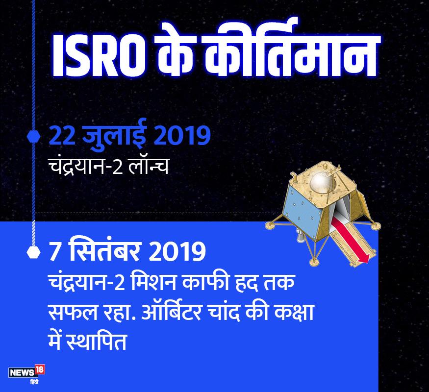 22 जुलाई 2019 को इसरो ने चंद्रयान-2 लॉन्च किया. ये मिशन काफी हद तक सफल रहा और चांद की कक्षा पर लैंडर विक्रम ने हार्ड लैंडिंग की.