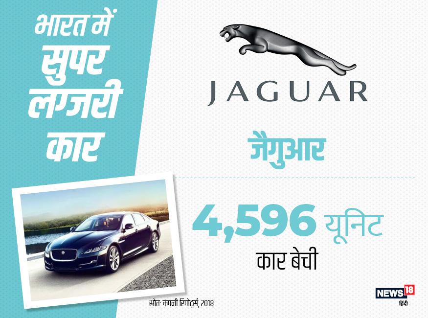 बीते साल लग्जरी कारों की सेल में चौथे स्थान पर जैगुआर रही थी. जैगुआर ने भारत में अपनी कुल 4596 कार बेचीं थीं.