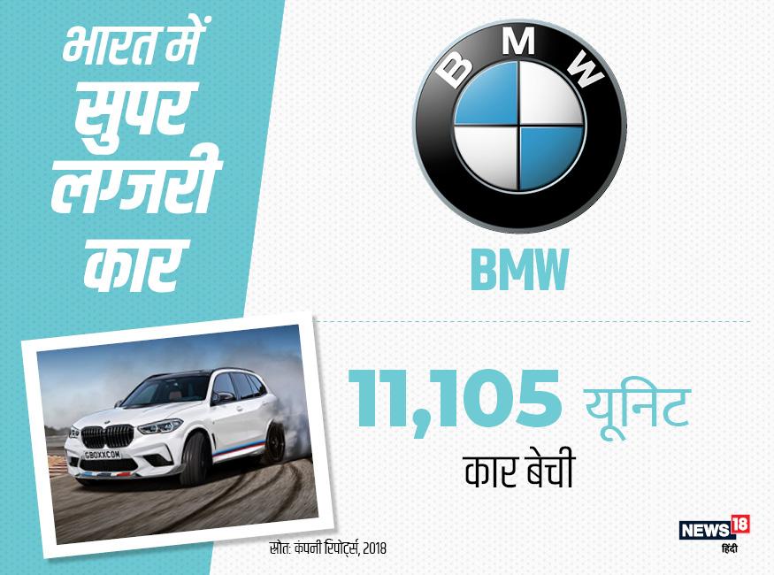 सबसे ज्यादा बिकने वाली लग्जरी कारों में दूसरे नंबर पर BMW है. देश में कुल 11,105 BMW कार खरीदी गईं.