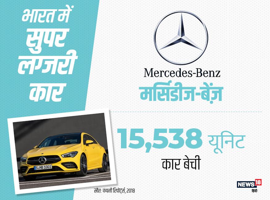 लग्जरी कारों में बीते साल सबसे ज्यादा मर्सिडीज-बेंज़ की बिक्री हुई. इन कारों की संख्या 15,538 थी.