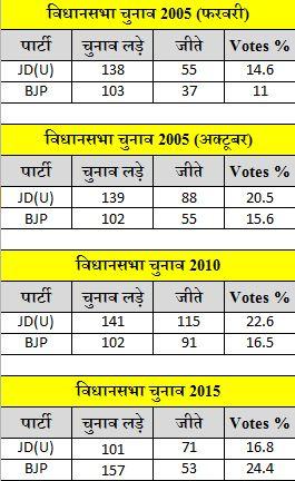JDU-BJP