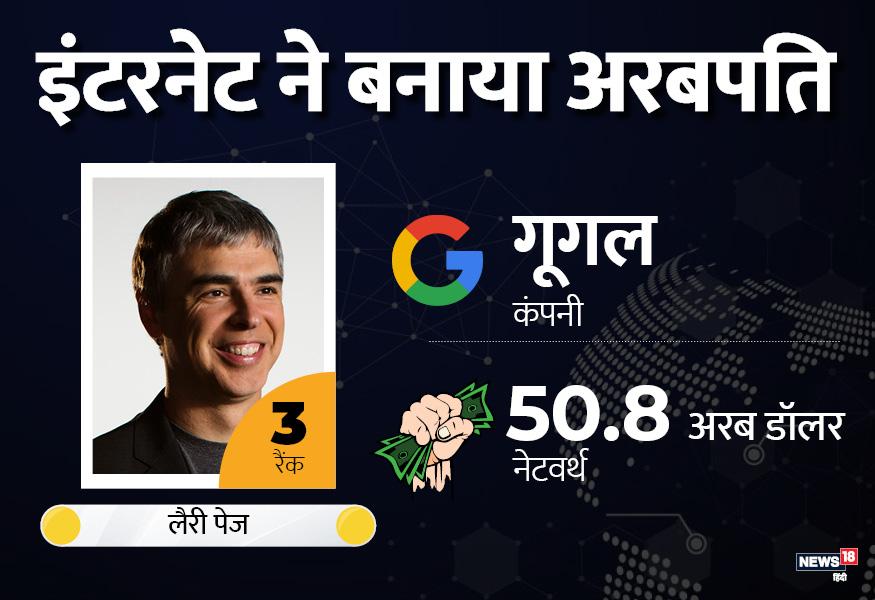 लैरी पेज ने अपने साथियों के साथ मिलकर गूगल की स्थापना की थी. आज लैरी की नेटवर्थ 50.8 अरब डॉलर है.