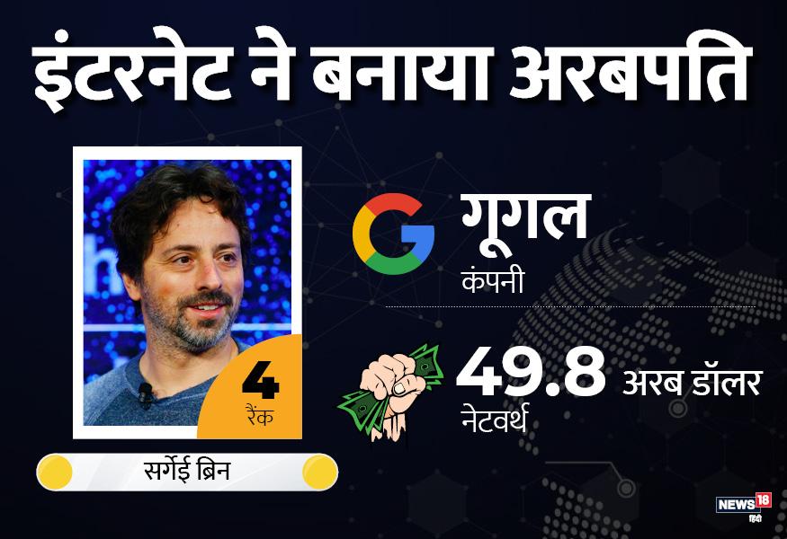 लैरी पेज के साथ जिस शख्स ने गूगल की शुरुआत की उनका नाम सर्गेई बिन था. आज बिन की नेटवर्थ 49.8 अरब डॉलर है.