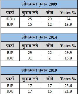 BJP-JDU