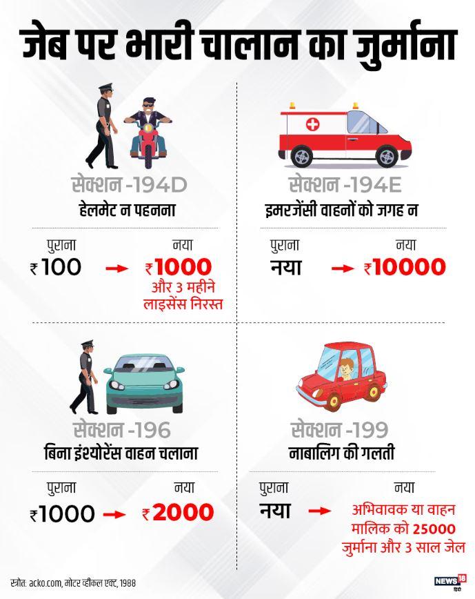 News motor vehicles act, how to avoid heavy penalty, new traffic rules, penalty reduced, gujarat traffic penalty, नया मोटर व्हीकल एक्ट, भारी जुर्माने से कैसे बचें, नए ट्रैफिक नियम, जुर्माने में कटौती, गुजरात ट्रैफिक जुर्माना
