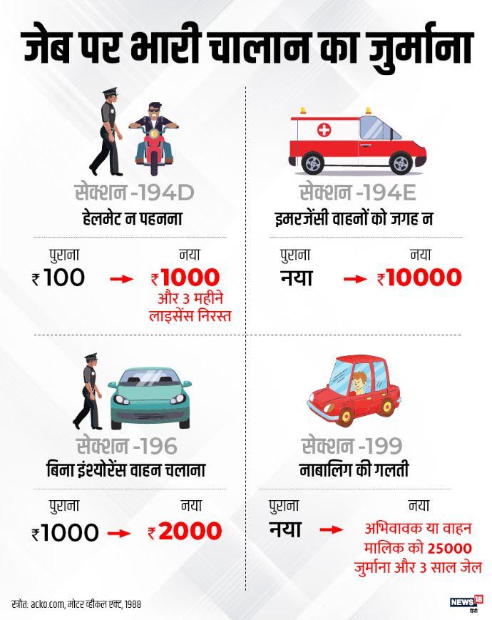 what is PUC, new motor vehicle act, new traffic rules, traffic challan rules, vehicle pollution, पीयूसी क्या है, नया मोटर व्हीकल एक्ट, नए ट्रैफिक रूल, ट्रैफिक जुर्माने के नए नियम, गाड़ियों से प्रदूषण