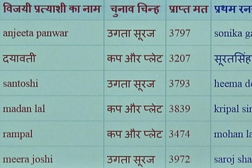 Panchayat Election Symbol, पंचायत चुनावों में सबसे ज़्यादा जीत कप-प्लेट चुनाव चिन्ह को मिली तो उगता सूरज दूसरे स्थान पर रहा.