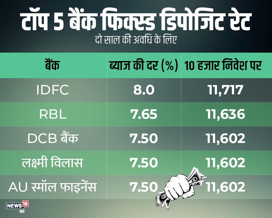 दो साल के लिए फिक्स्ड डिपॉजिट पर भी सबसे ज्यादा ब्याज IDFC फर्स्ट बैंक दे रहा है. IDFC 8%, RBL 7.65% और DCB 7.50% सबसे ज्यादा ब्याज देने वाले टॉप तीन बैंक हैं.