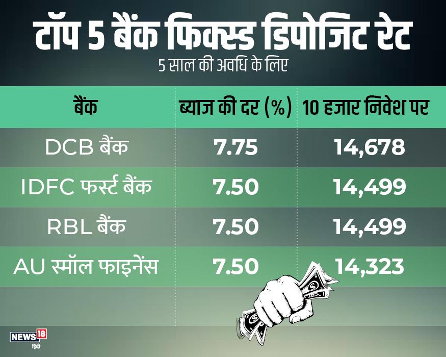 पांच साल के लिए फिक्स्ड डिपॉजिट पर भी सबसे ज्यादा ब्याज DCB बैंक दे रहा है. 10 हजार के निवेश पर DCB 7.75% की ब्याज से 14678 रुपए, IDFC 7.50% की ब्याज से 14499 और RBL बैंक 7.50% की दर से 14499 रुपए देगा.