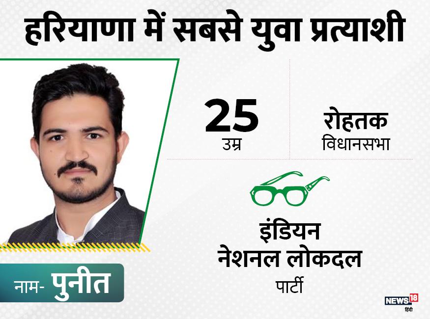 हरियाणा चुनाव में किस्मत आजमा रहे कई उम्मीदवार 25 साल की उम्र वाले हैं. इनमें रोहतक सीट से इंडियन नेशनल लोकदल के टिकट पर चुनाव लड़ रहे पुनीत का नाम शामिल है.
