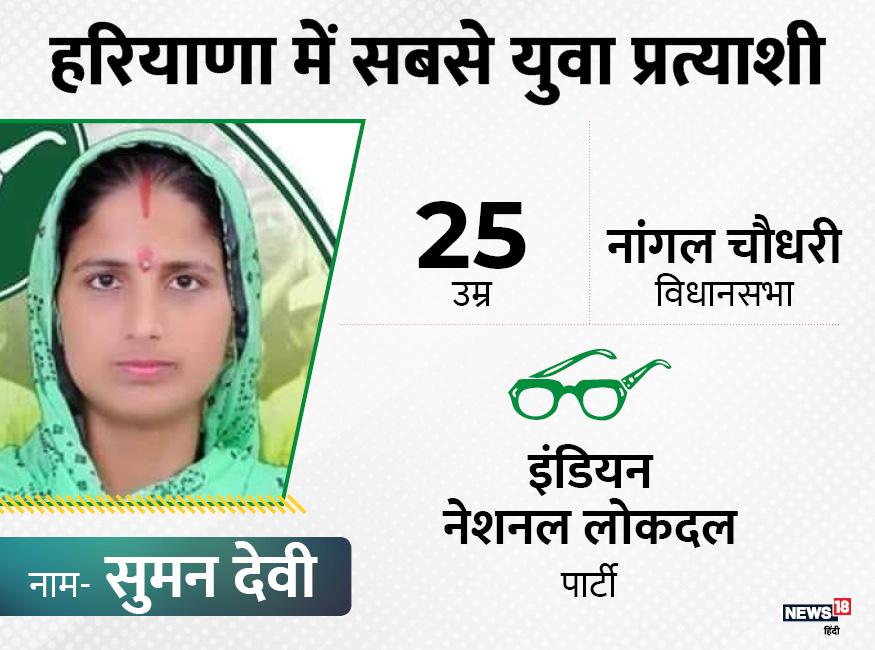 नांगल चौधरी विधानसभा से इंडियन नेशनल लोकदल के टिकट पर सुमन देवी चुनाव लड़ रही हैं. उनकी उम्र भी 25 साल है.