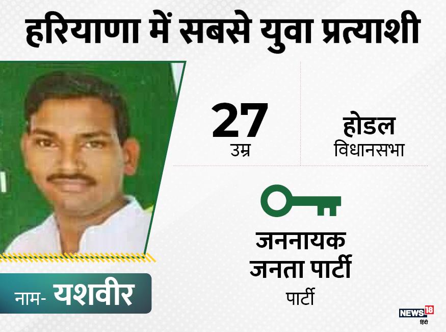 हरियाणा की होडल विधानसभा से जननायक जनता पार्टी से यशवीर चुनाव लड़ रहे हैं. उनकी उम्र 27 साल है