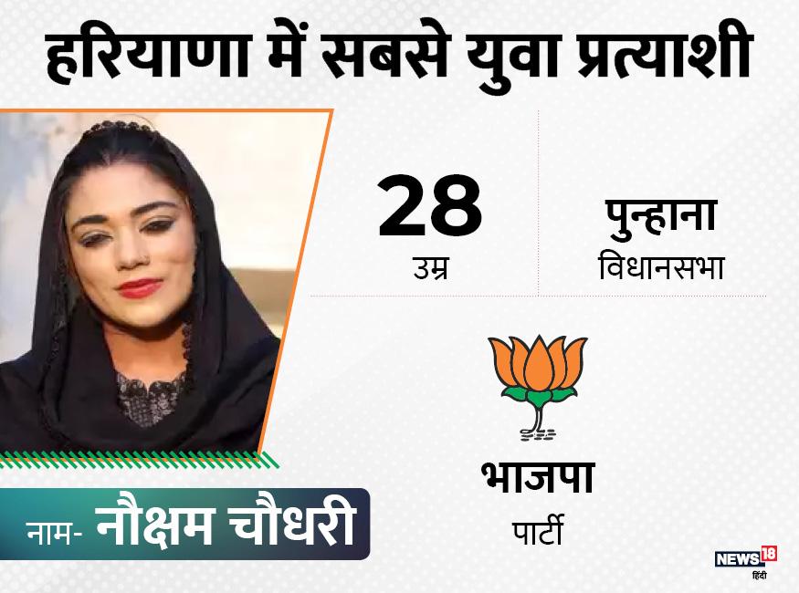 हरियाणा चुनाव में सबसे चर्चित चेहरा पुन्हाना विधानसभा से चुनाव लड़ रही नौक्षम चौधरी का है. वो मुस्लिम बहुल इलाके से भाजपा के टिकट पर चुनाव लड़ रही हैं. उनकी उम्र 28 साल है.