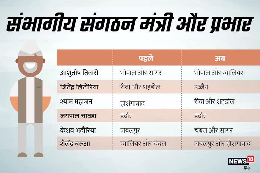 Nrews - संगठन चुनाव के पहले राकेश सिंह ने संभागीय स्तर पर बदले प्रभार