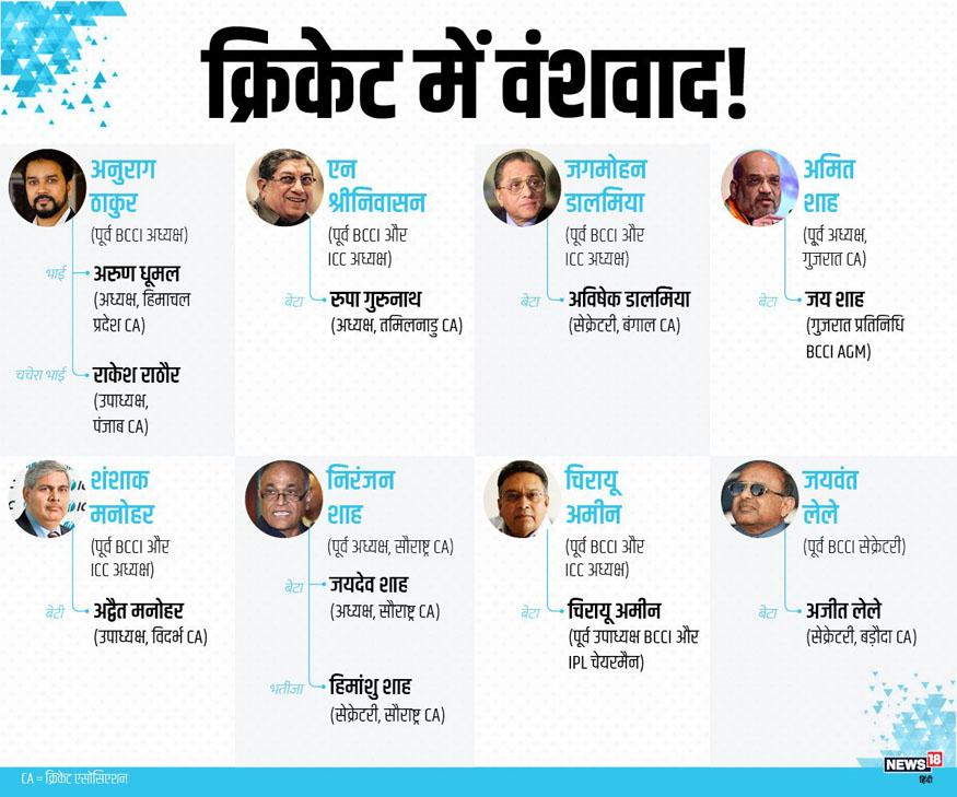 bcci elections, bcci president, indian cricket, state cricket associations, jay shah, sourav ganguly, jaydev shah, pranav amin, सौरव गांगुली, बीसीसीआई अध्यक्ष, जय शाह, रुपा गुरुनाथ,