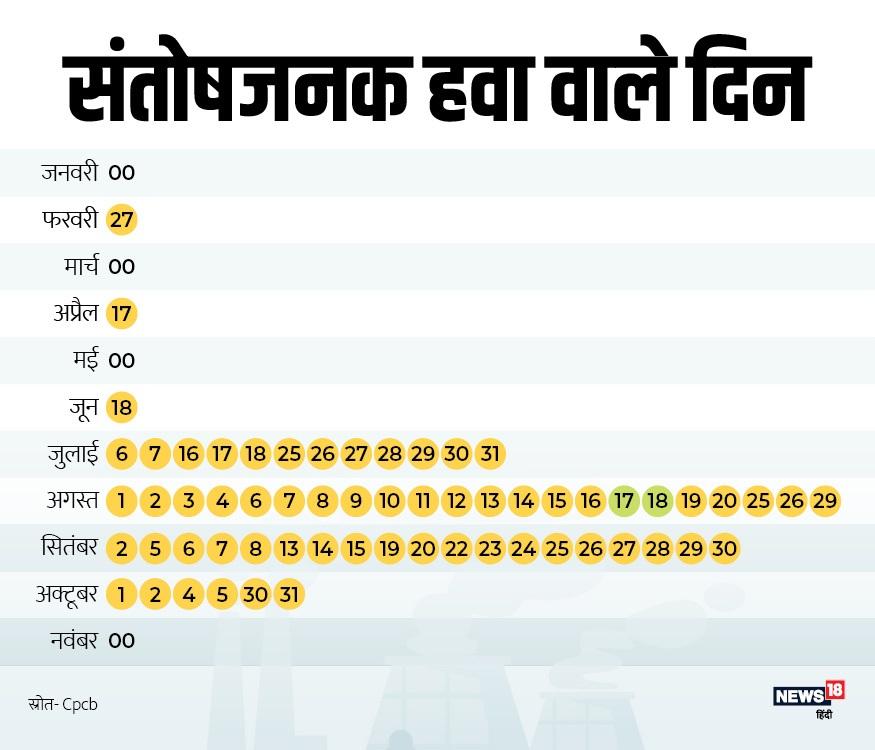 average AQI in Delhi, दिल्ली का औसत एयर क्वालिटी इंडेक्स, average AQI in 2019, इस साल औसत एयर क्वालिटी इंडेक्स, air pollution in Delhi, दिल्ली में वायु प्रदूषण, Air Quality Index, SAFAR India AQI, सफर इंडिया, Farmers, किसान, CPCB, केंद्रीय प्रदूषण नियंत्रण बोर्ड, पीएम-2.5, vehicle pollution, वाहन प्रदूषण