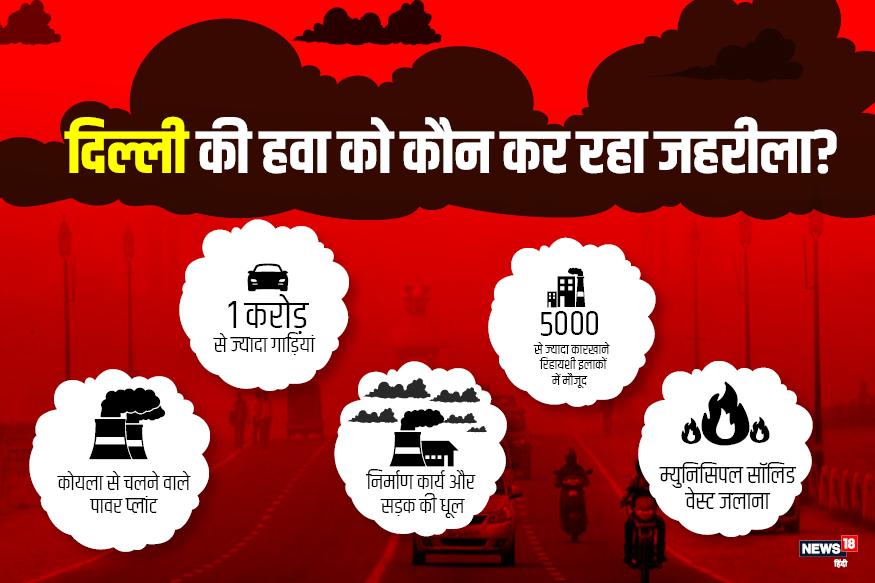 दिल्ली में वायु प्रदूषण के कारण, reason of air pollution in Delhi, haryana, हरियाणा, punjab, पंजाब, farmers, किसान, air pollution in delhi, दिल्ली में वायु प्रदूषण, air pollution, वायु प्रदूषण, delhi air pollution in january to july, जनवरी से जुलाई तक दिल्ली में वायु प्रदूषण, air quality index, एयर क्वालिटी इंडेक्स, SAFAR, सफर, एयर क्वालिटी इंडेक्स, AQI, पराली, Parali, दिल्ली प्रदूषण नियंत्रण कमेटी, DPCC