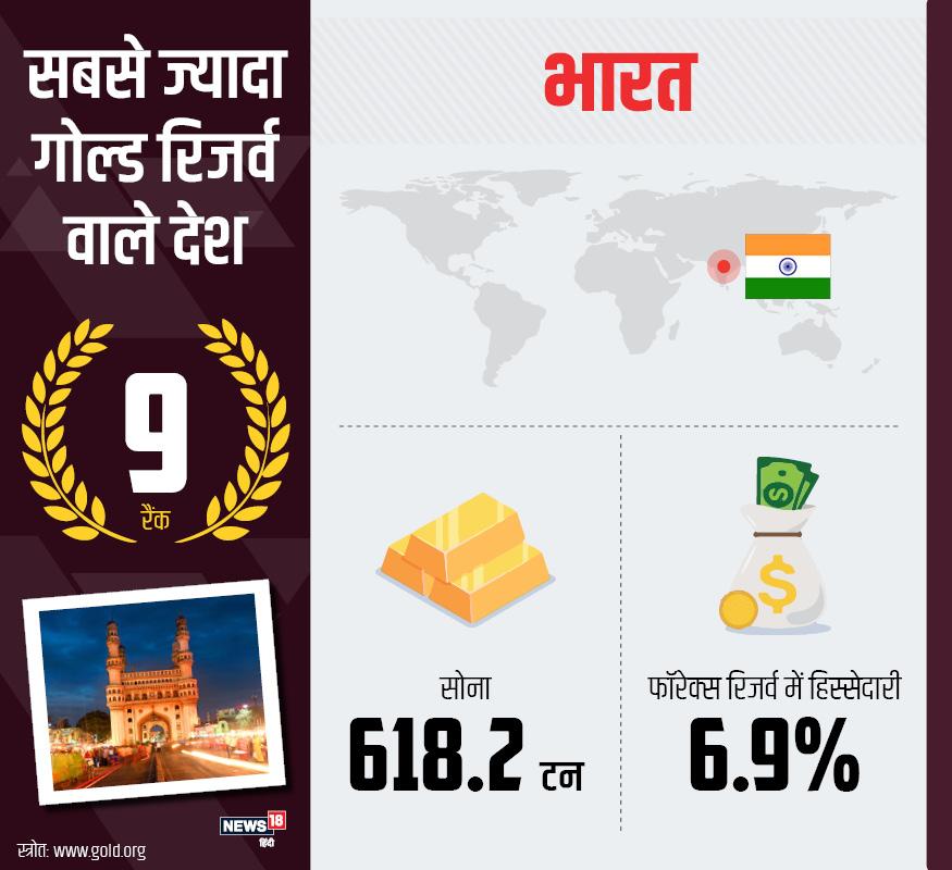 वर्ल्ड गोल्ड काउंसिल की रिपोर्ट में 9वें स्थान पर भारत मौजूद है. हमारे पास 618.2 टन सोने का रिजर्व है. इस सोने की विदेशी मुद्रा भंडार में हिस्सेदारी 6.9% है.