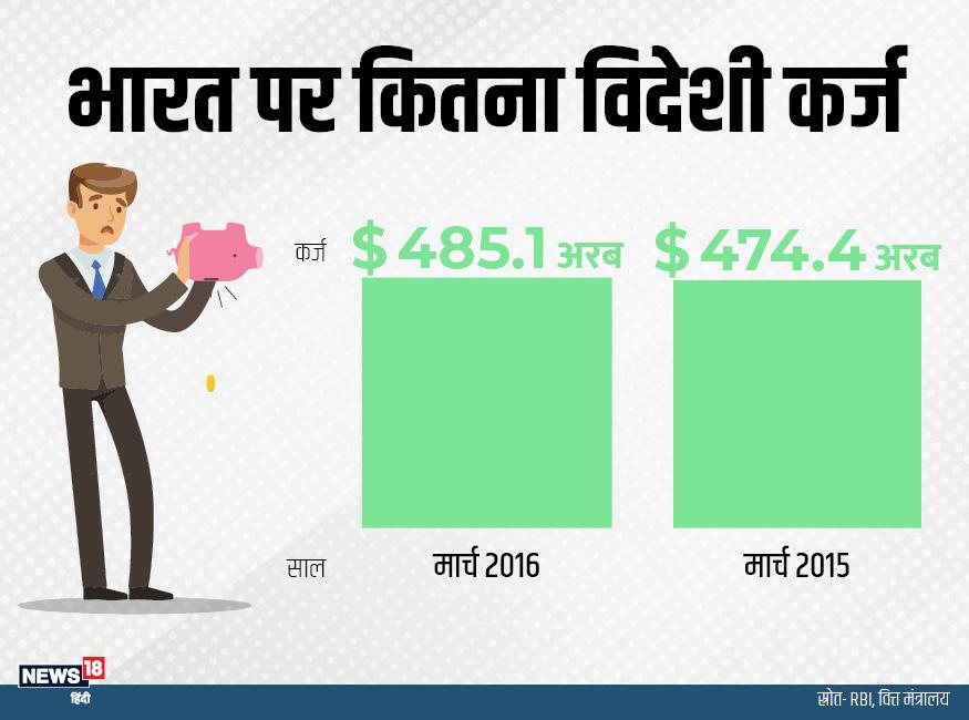 मार्च 2015 में 474.4 अरब डॉलर से विदेशी कर्ज बढ़कर मार्च 2016 में 485.1 अरब डॉलर पहुंच गया.