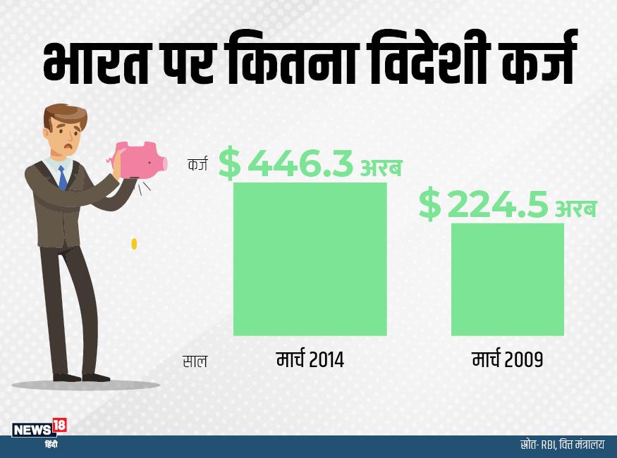 मार्च 2009 में भारत के ऊपर 224.5 अरब डॉलर का विदेशी कर्ज था, जो मार्च 2014 तक बढ़कर 446.3 डॉलर हो गया था.