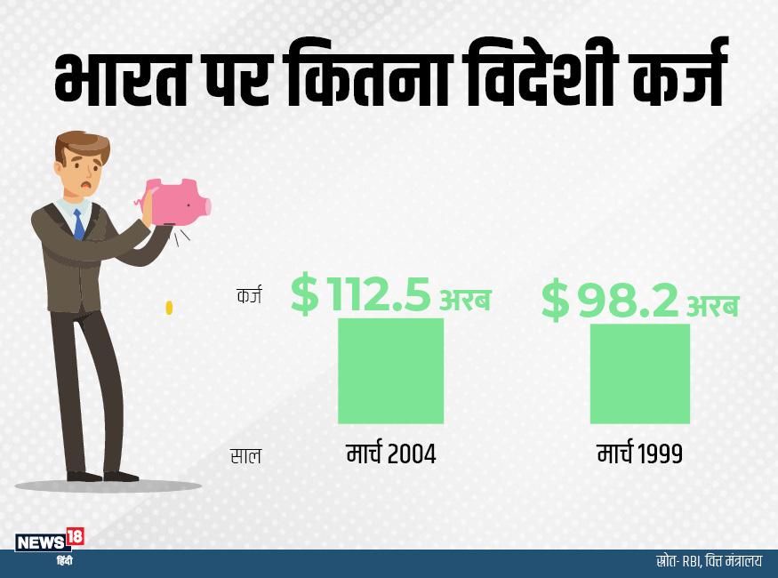 केंद्र सरकार हर साल लाखों करोड़ रुपये केवल कर्ज पर ब्याज चुकाने में खर्च कर देती है. पिछले बजट में सरकार ने कर्ज पर ब्याज चुकाने के लिए 5.75 लाख करोड़ रुपये अलॉट किया था. बजट 2019-20 की बात करें तो सरकार ने करीब 27.80 लाख करोड़ रुपये खर्च का लक्ष्य रखा है. .मार्च 1999 में भारत के ऊपर 98.2 अरब डॉलर विदेशी कर्ज था, जो मार्च 2004 में बढ़कर 112.5 अरब डॉलर हो गया.