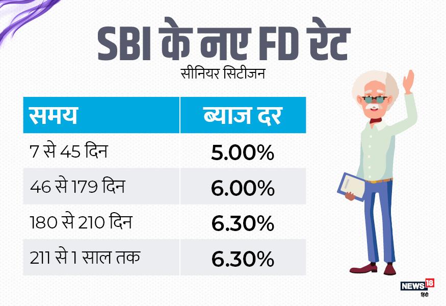 वरिष्ठ नागरिकों के लिए कम अवधि वाली एफडी कराने पर स्टेट बैंक 5.00% से लेकर 6.30% तक की ब्याज ऑफर कर रहा है.