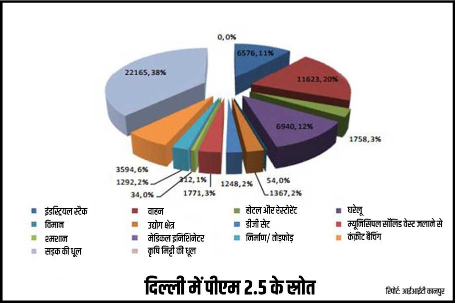 Air pollution in Delhi, दिल्ली में वायु प्रदूषण, delhi air quality, दिल्ली में हवा की गुणवत्ता, delhi air pollution level, दिल्ली में प्रदूषण का स्तर, safar pollution index, सफर, cpcb air quality index, केंद्रीय प्रदूषण नियंत्रण बोर्ड, causes of air pollution in delhi, दिल्ली में प्रदूषण के कारण, parali, पराली, Stubble Burning, पराली जलाने की घटनाएं, Haryana Police, हरियाणा पुलिस, FIR, एफआईआर, arvind kejriwal, अरविंद केजरीवाल, farmer, किसान, IIT, आईआईटी