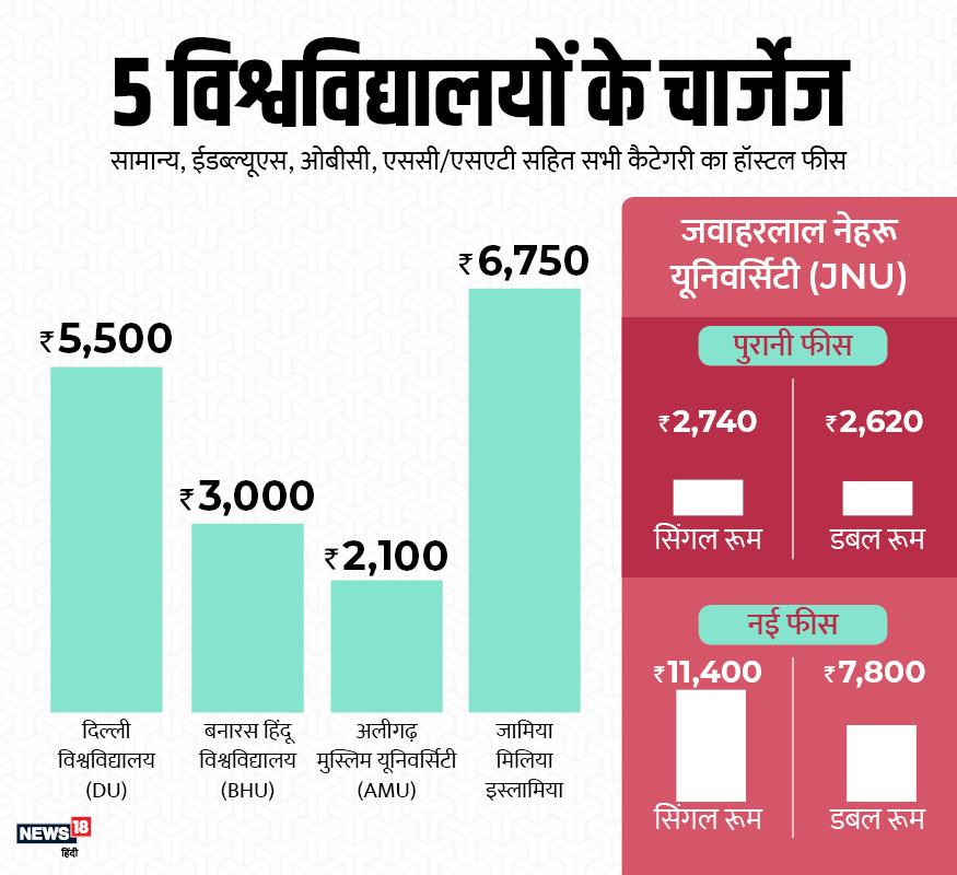 संशोधित शुल्क जेएनयू को दिल्ली में स्थित दिल्ली विश्वविद्यालय और इंद्रप्रस्थ यूनिवर्सिटी से भी महंगा बना देगा.