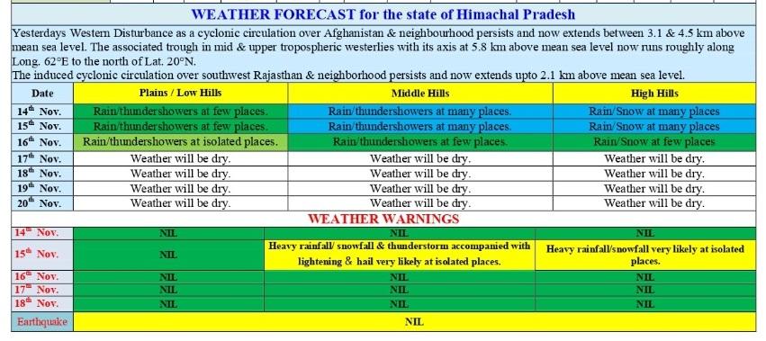 हिमाचल में मौसम का हाल.