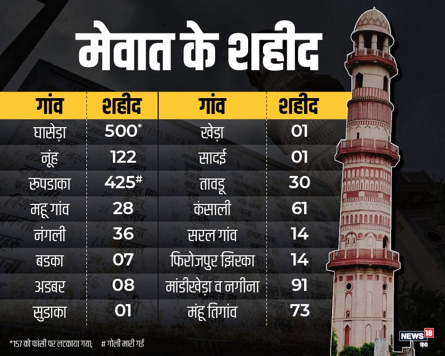 मेवात के स्वतंत्रता सेनानी, freedom fighter of mewat, mewat, मेवात, haryana, हरियाणा, cow politics, गाय की राजनीति, muslim freedom fighter, मुस्लिम स्वतंत्रता सेनानी, Gurgaon Gazetteer, गुड़गांव गजेटियर, Meo Muslims, मेव मुसलमान, First freedom struggle, प्रथम स्वतंत्रता संग्राम, Cow smuggling, गोतस्करी, freedom struggle of 1857, 1857 का स्वतंत्रता संग्राम, रूपडाका गांव, Rupadaka village