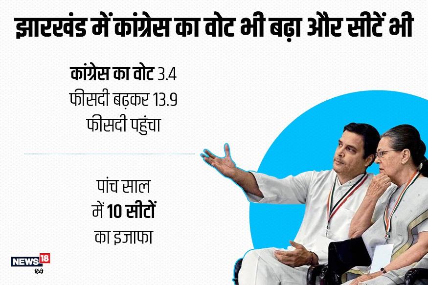 झारखंड में कांग्रेस का इस बार चुनाव में वोट प्रतिशत बढ़ा