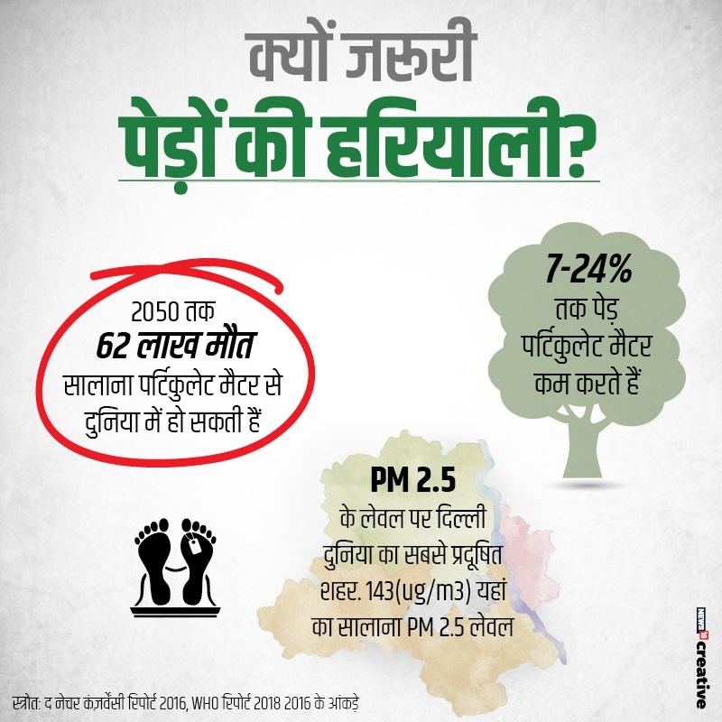 FIR Against Farmers for pollution, प्रदूषण के लिए किसानों पर एफआईआर, Air Pollution in Delhi, दिल्ली में वायु प्रदूषण, air quality index, stubble burning, Aravali forest, अरावली के वन, Forest cover, फॉरेस्ट कवर, forest area in delhi ncr, दिल्ली-एनसीआर में वन क्षेत्र
